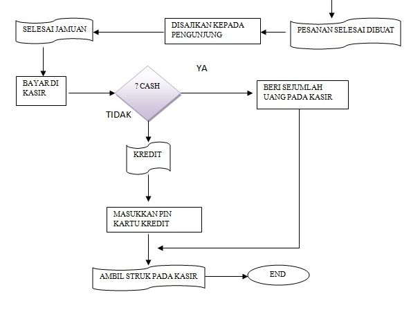 Alur rancangan sistem penjualan open source for a better life diagram alur di atas menjelaskan bagaimana alur dari sistem tersebut beroperasi pertama tama ketika customer datang mereka langsung disuguhkan meja makan ccuart Gallery