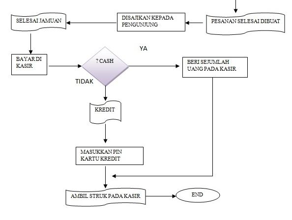 Alur rancangan sistem penjualan open source for a better life diagram alur di atas menjelaskan bagaimana alur dari sistem tersebut beroperasi pertama tama ketika customer datang mereka langsung disuguhkan meja makan ccuart Choice Image