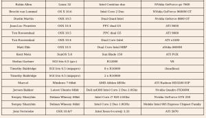 tabel hardware 2