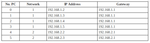 Tabel 1. Pembagian IP Address