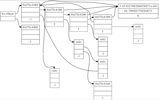 Output Program Struktur Data Menggunakan Graphviz